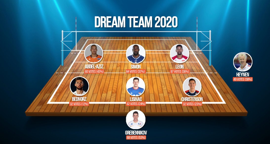 Men's volleyball dream team 2020