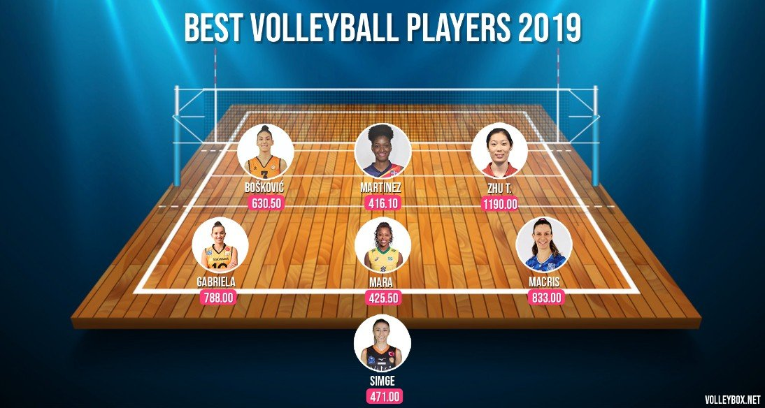 Zhu Ting is best volleyball player 2019!