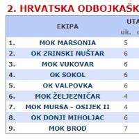 Men Croatia 2. league EAST